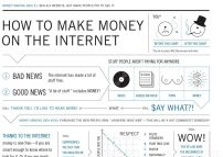How to make money on the web